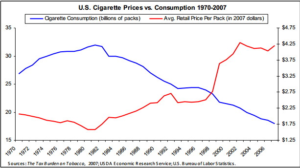 A long awaited price hike of cigarettes and its economic